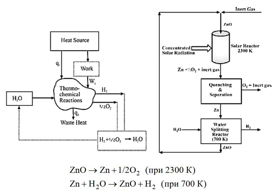 Получение водорода термохимическими циклами