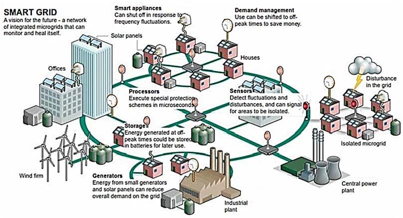 построение «умных сетей» в области возобновляемой энергетики