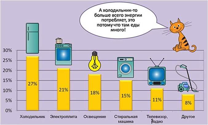 потребление электроэнергии бытовыми электроприборами