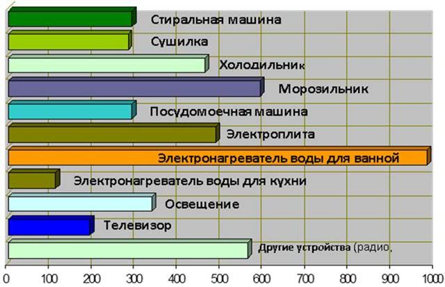 потребление электроэнергии бытовыми электроприборами (кВтч/год)