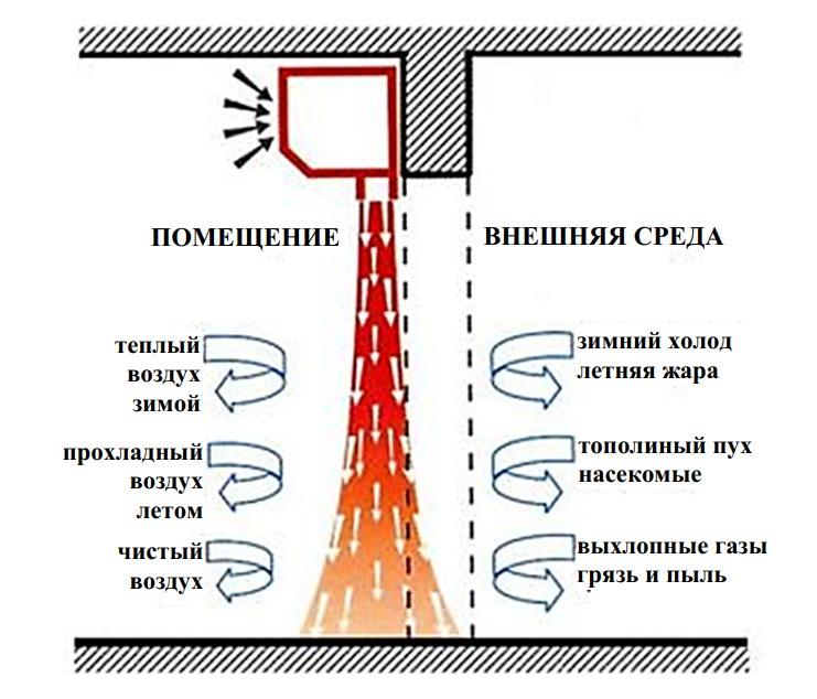 Преимущества применения тепловых завес