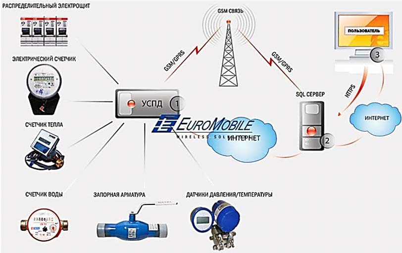 Применение современных средств связи в АСКУЭ