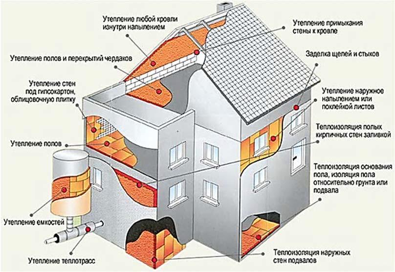 Применения теплоизоляционных материалов в ограждающих конструкциях зданий