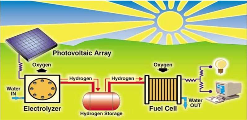 Принцип аккумулирования и использования солнечной энергии