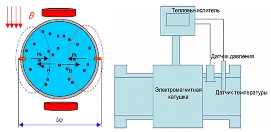 Принцип измерения электромагнитных расходомеров