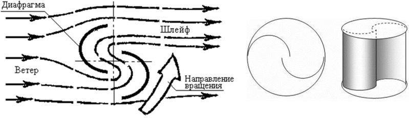 Принцип работы и общий вид ротора Савониуса