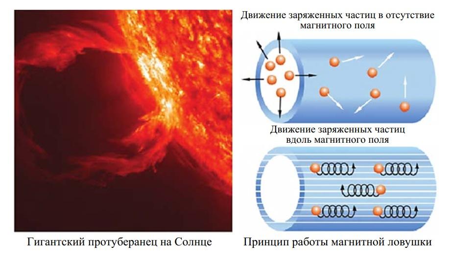 Принцип работы магнитной ловушки