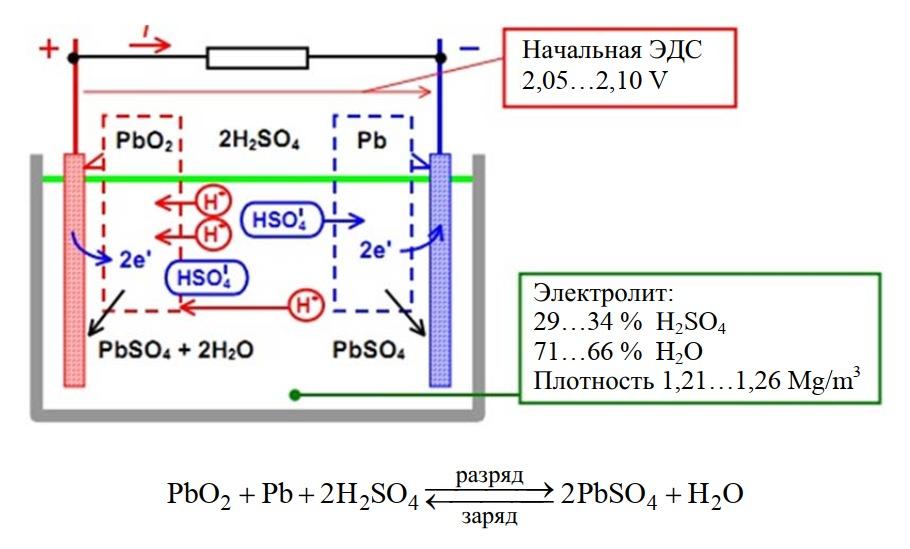 Принцип работы свинцово-кислотных аккумуляторов