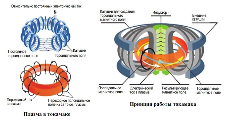 Принцип работы установки термоядерного синтеза ТОКОМАК