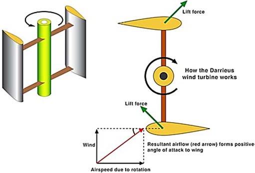принцип работы ВЭУ на основе роторов Дарье