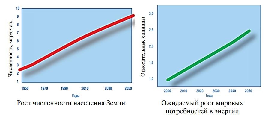 Прогнозы роста численности населения и мировых потребностей в энергии