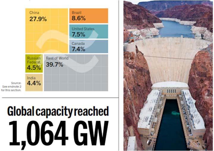 Производство гидроэлектроэнергии ведущими мировыми производителями
