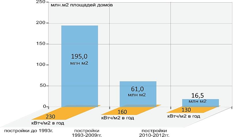 расходы тепловой энергии на отопление и горячее водоснабжение жилых зданий