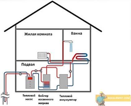 Размещение оборудования грунтового теплового насоса в тепловом пункте здания