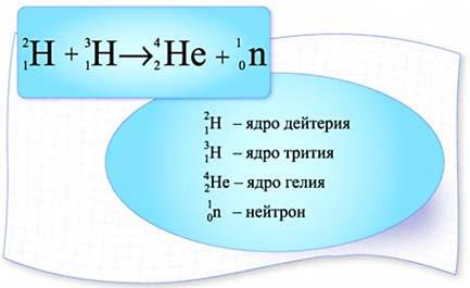 Реакция слияния ядер изотопов водорода