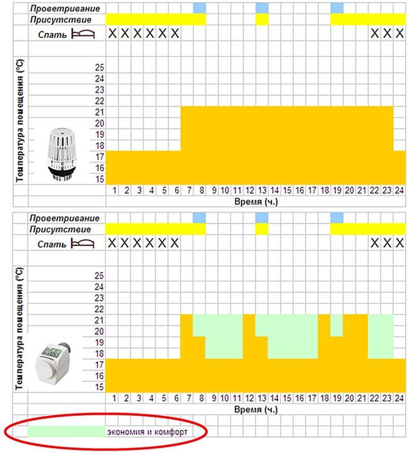 регулирование температуры воздуха в помещениях с помощью электронного регулятора температуры