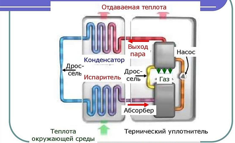 Схема адсорбционного термотрансформатора