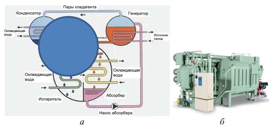 Схема адсорбционной машины