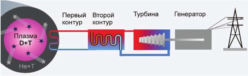 Схема электростанции на основе термоядерного синтеза