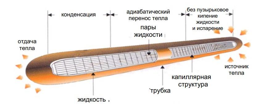 Схема фитильной тепловой трубы