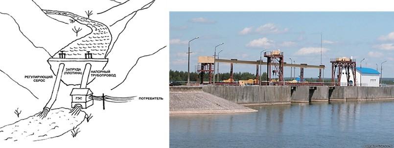 Схема и общий вид плотинной ГЭС