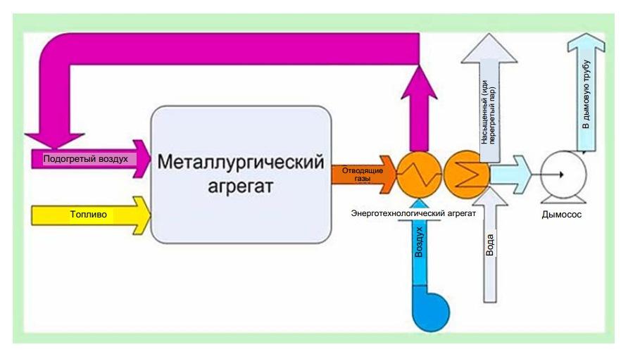 Схема использования горючих газов металлургического производства