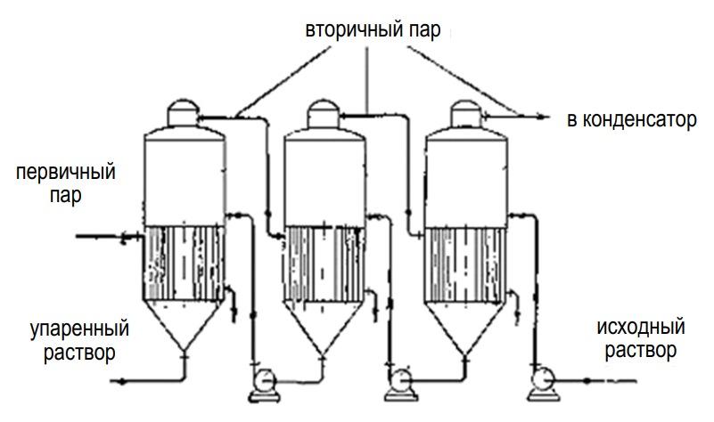 Схема использования отходящих газов в пищевых технологиях (выпарная установка)
