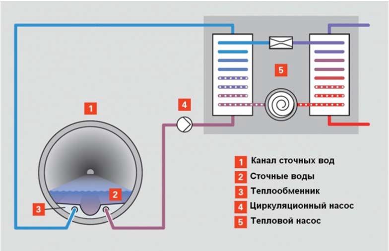 Схема использования теплоты коммунальных стоков с помощью теплового насоса