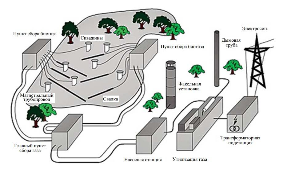 Схема использования в энергетических целях свалочного газа