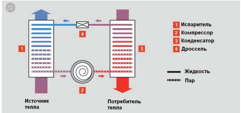 Схема компрессионного теплового насоса