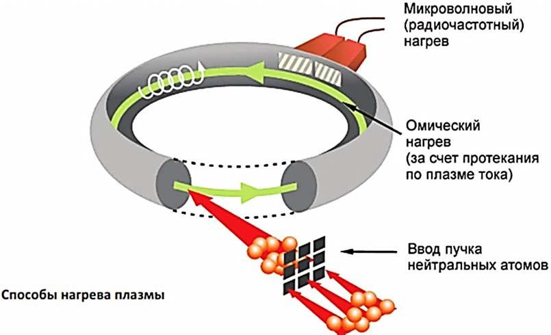 Схема магнитной ловушки
