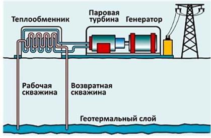 схема оборудования ГеоТЭС