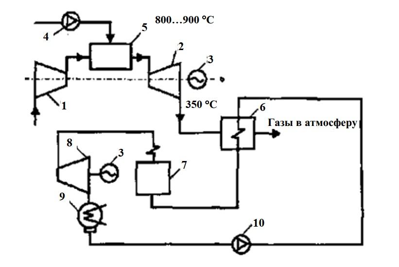 Схема парогазовой установки