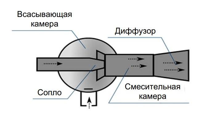 Схема пароструйного термотрансформатора