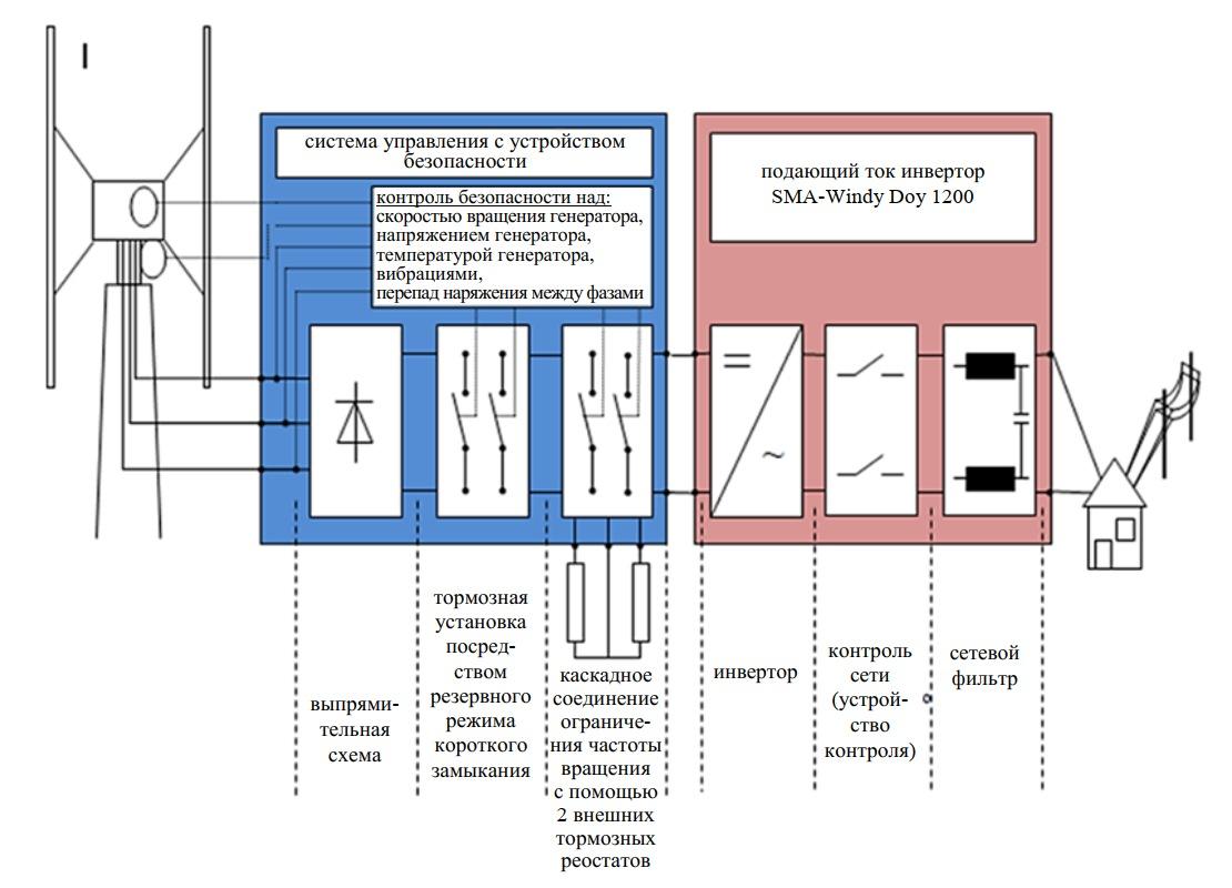 Схема подключения автономной ВЭУ к потребителю
