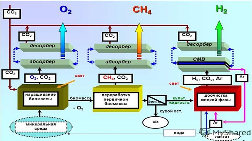 Схема получения горючих газов микробиологическим способом