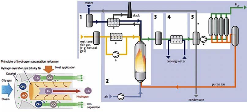 Схема получения водорода методом паровой конверсии