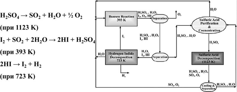 Схема получения водорода с применением многостадийных термохимических циклов