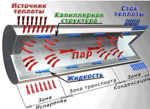 Схема работы тепловой трубы