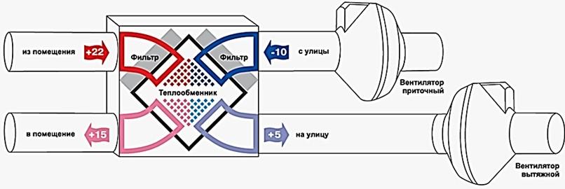 Схема рекуперационного теплообменника
