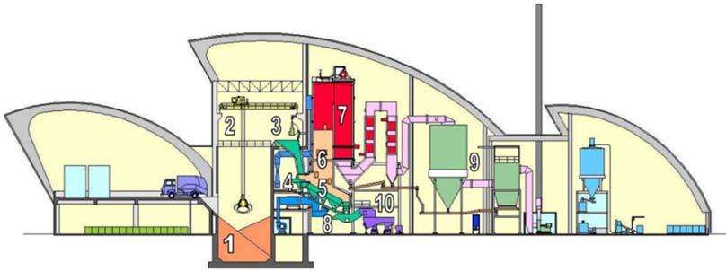 Схема ТЭЦ для сжигания твердых бытовых отходов