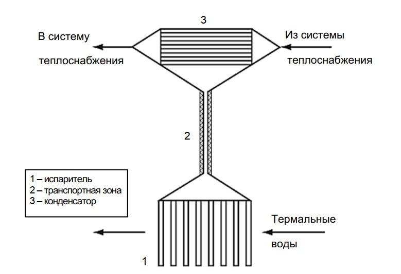 Схема теплообменных аппаратов на тепловых трубах