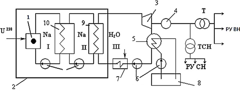 Схема трехконтурной АЭС
