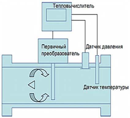 Схема вихревых теплосчетчиков