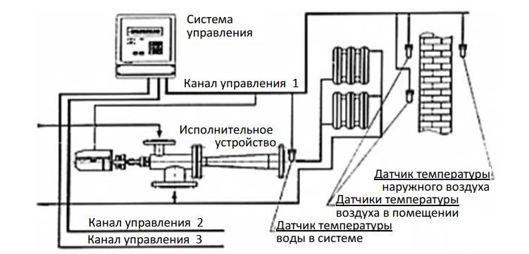 Схема включения электронного регулятора теплоснабжения в систему отопления