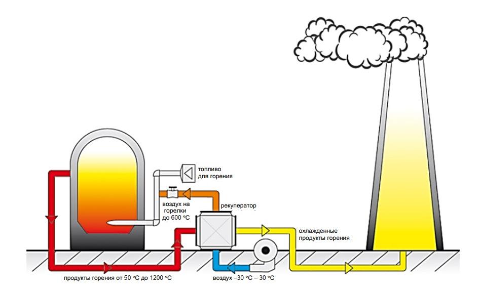 Схема вторичного использования теплоты отходящих газов