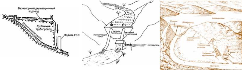 Схемы малых ГЭС