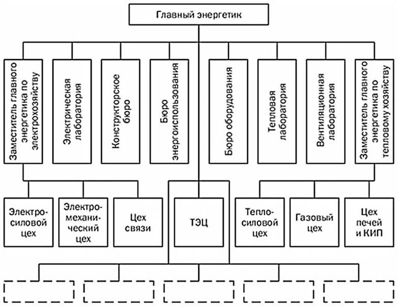 Система централизованного управления энергохозяйством