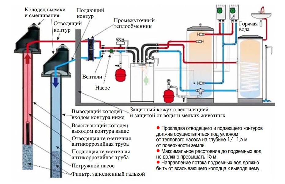 Состав оборудования грунтового теплового насоса