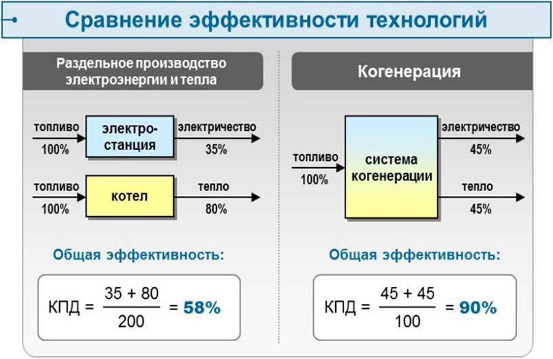 Сравнение эффективности выработки энергии с помощью КЭС и ТЭЦ